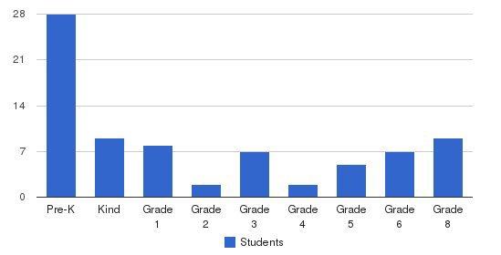 St. Paul Lutheran School Students by Grade