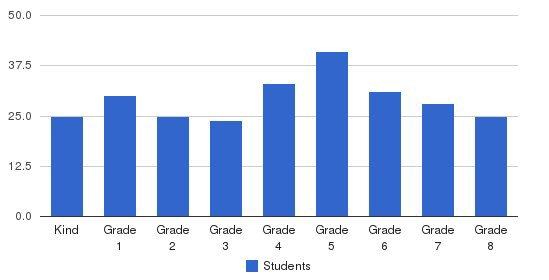 St Paul School Students by Grade