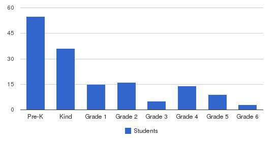 El Rancho School Students by Grade