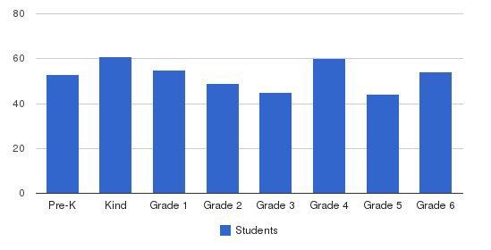 St Rita School Students by Grade