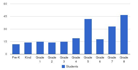 St. Elizabeth Seton School Students by Grade