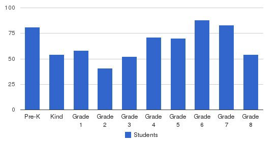 St Raymond Elementary School Students by Grade