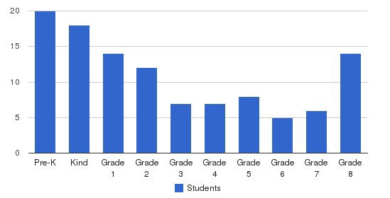 Philosophy Day School Students by Grade