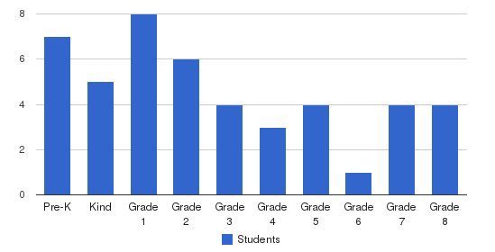 The Free School Students by Grade
