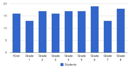 Highland Elementary School Students by Grade