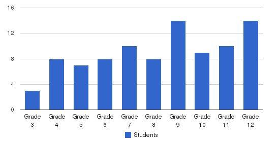 The Kildonan School Students by Grade