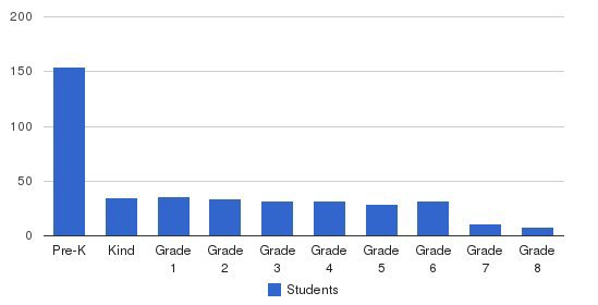 The Laurel Hill School Students by Grade