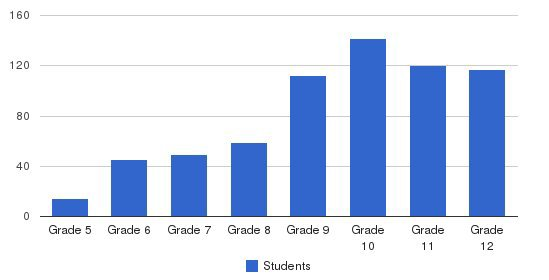 The Masters School Students by Grade