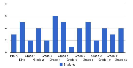 Kings Academy Students by Grade