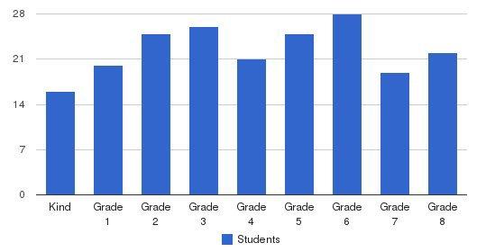 Visitation School Students by Grade