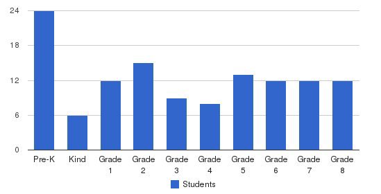 Westchester Area School Students by Grade
