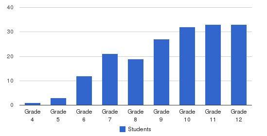 Winston Preparatory School Students by Grade