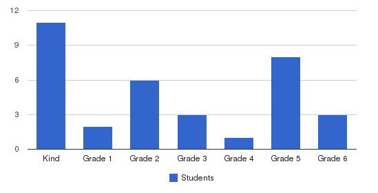 Word Christian Academy Students by Grade