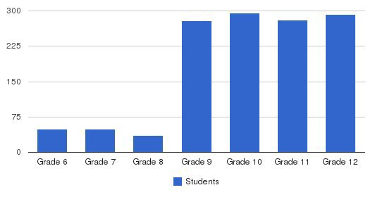 Xaverian High School Students by Grade