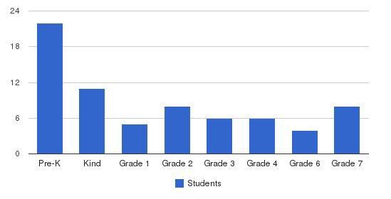 Ahaba Ve Ahava Students by Grade