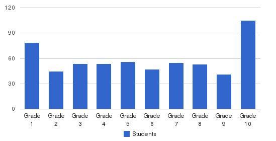 Yeshiva Beth David Students by Grade