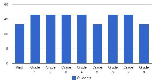 Yeshiva Tifereth Moshe Students by Grade