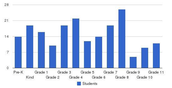 Zichron Moshe School Students by Grade