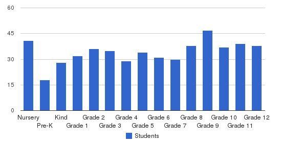 Davidson Day School Students by Grade