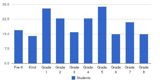 Asheville Catholic School Students by Grade