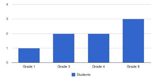 Baldwins Chapel SDA Elementary School Students by Grade