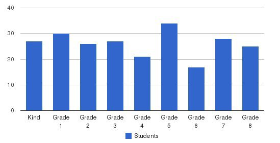 Bethesda Christian Academy Students by Grade