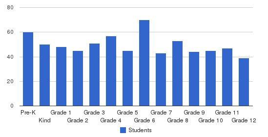 Burlington Christian Academy Students by Grade