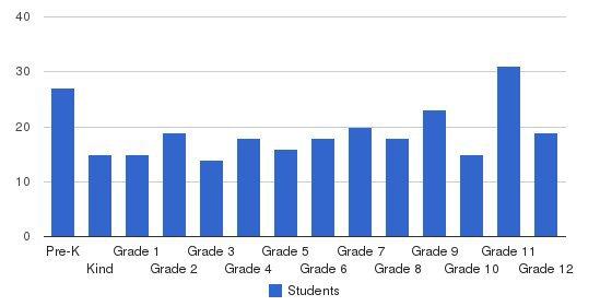 The Burlington School Students by Grade