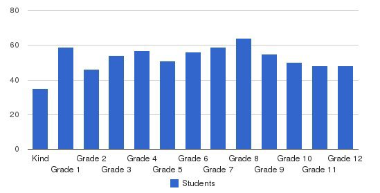 Caldwell Academy Students by Grade