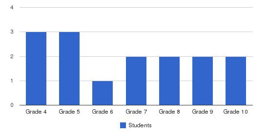 Calvary Christian Academt Students by Grade
