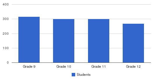 Cardinal Gibbons High School Students by Grade