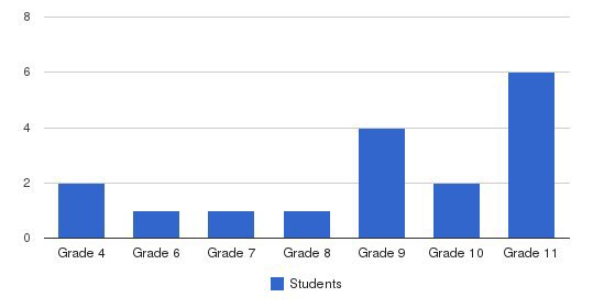 Stevens Prep Academy Students by Grade