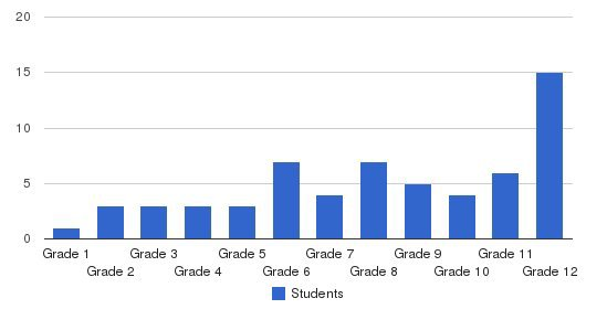 Evelyn Mack Academy Students by Grade