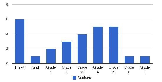 Gethsemane Sda School Students by Grade