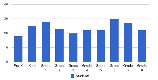 Immaculate Heart Of Mary Catholic School Students by Grade