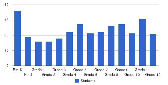 Kerr-vance Academy Students by Grade