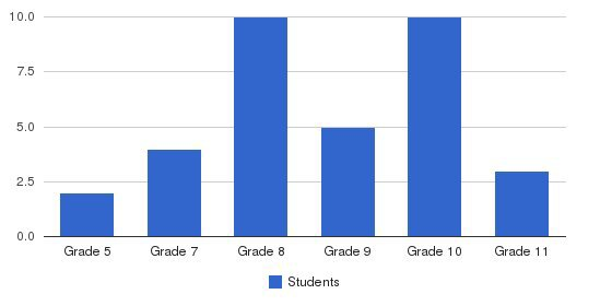 Kingswood School Students by Grade