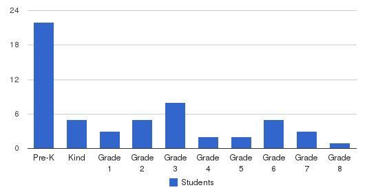 L & L Montessori School Students by Grade
