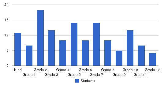 Central Academy at Lake Park Students by Grade