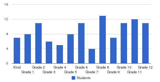 Mooresville Christian Academy Students by Grade