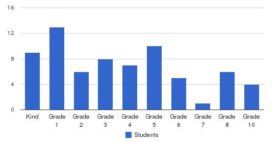 Neighbors Grove Christian Academy Students by Grade