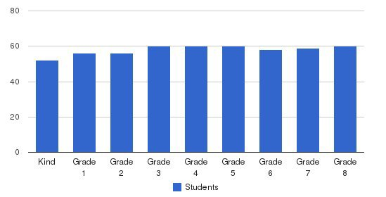 Our Lady Of Lourdes Elementary School Students by Grade