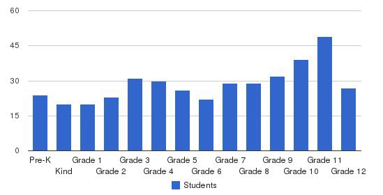 Rocky Mount Academy Students by Grade