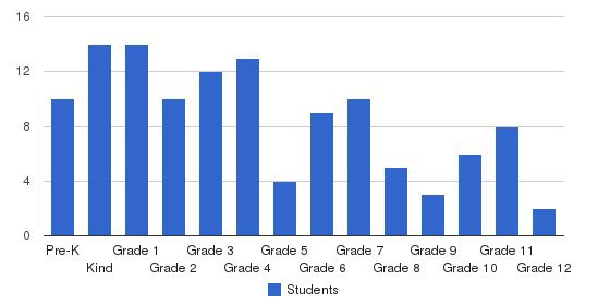 Roxboro Christian Academy Students by Grade