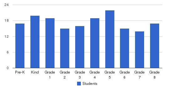 Salisbury Academy Students by Grade