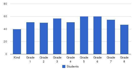 St. Pius X Catholic School Students by Grade