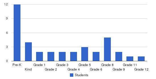 Stanley Christian Academy Students by Grade