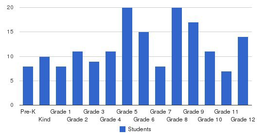 Temple Baptist School Students by Grade