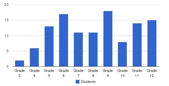 The Fletcher Academy Students by Grade