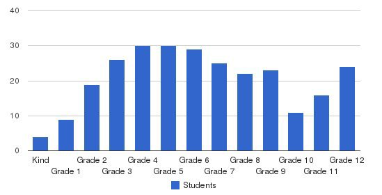 The Fletcher School Students by Grade